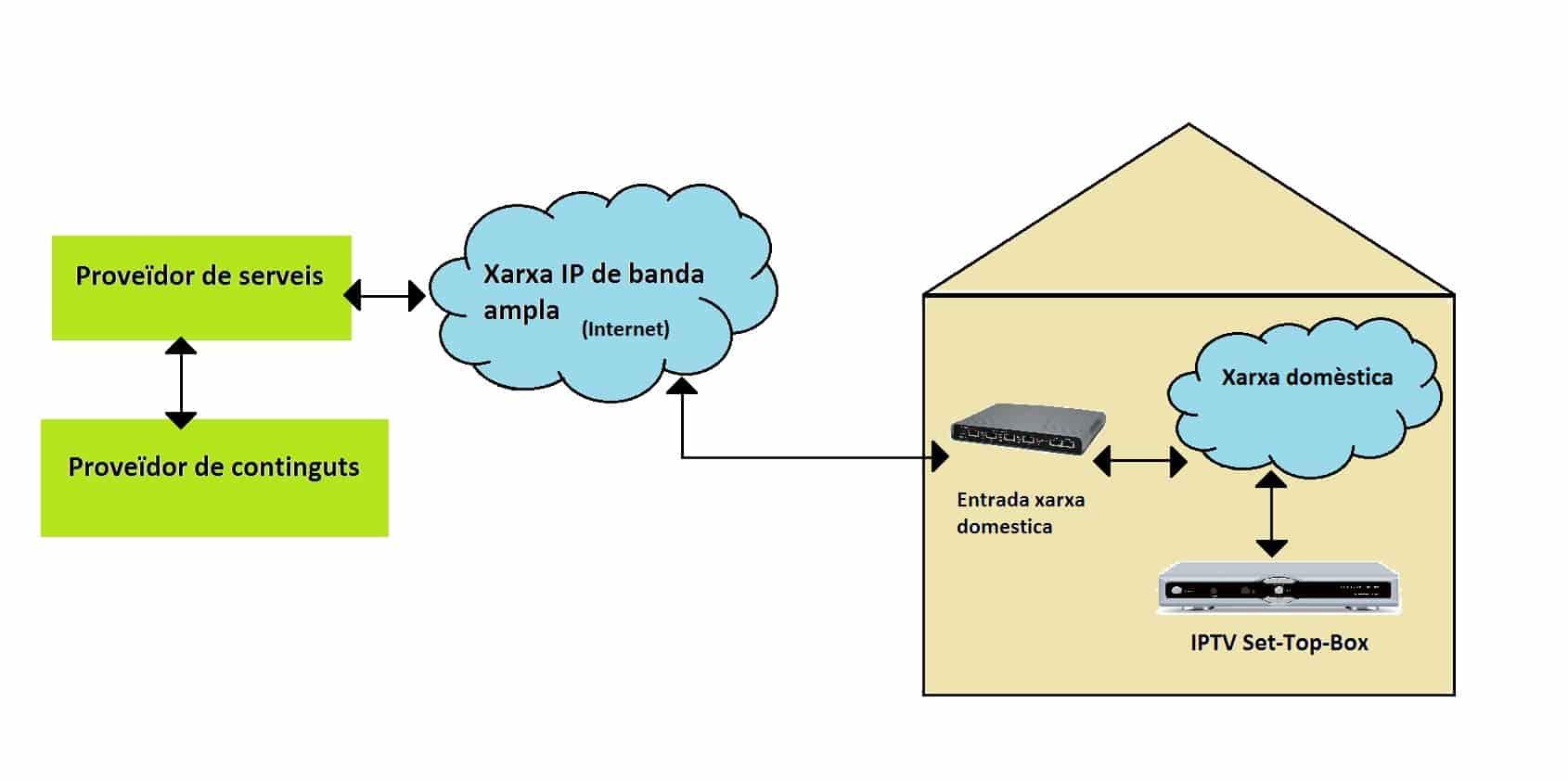 Sokat nyújtanak az IP TV csomagok
